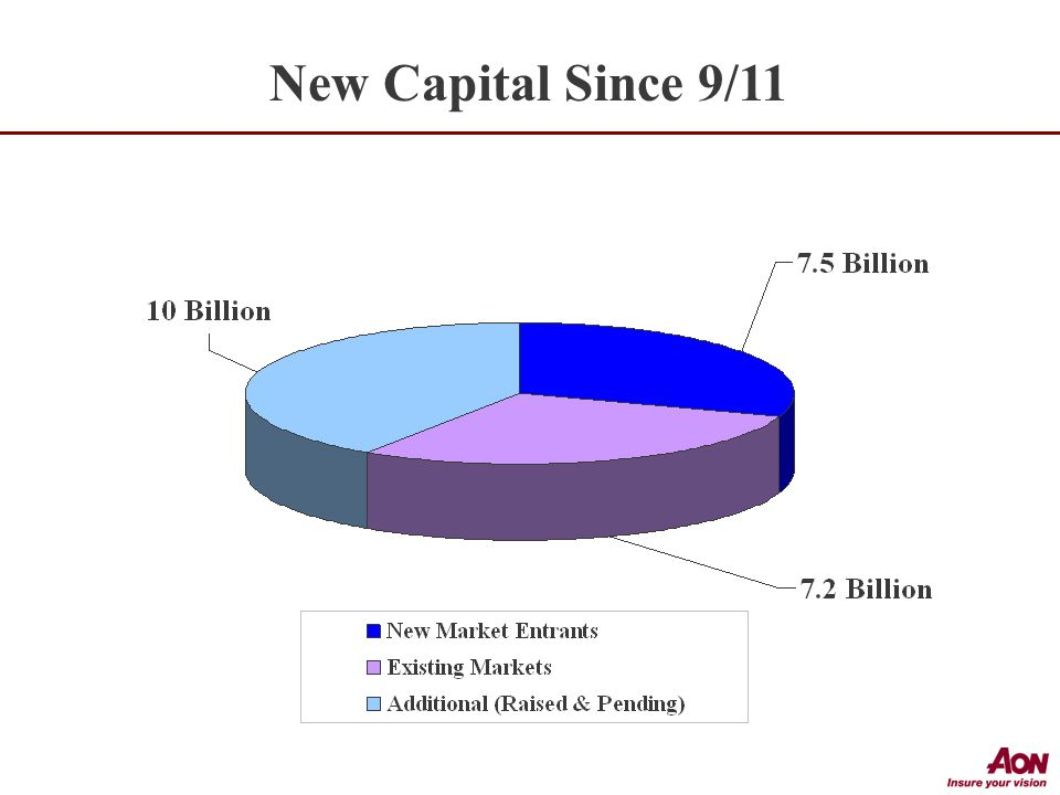New Capital Since 9/11
