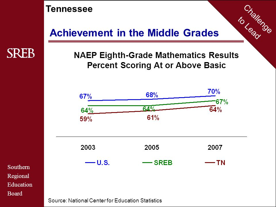 Challenge to Lead Southern Regional Education Board Tennessee Achievement in the Middle Grades NAEP Eighth-Grade Mathematics Results Percent Scoring At or Above Basic Source: National Center for Education Statistics