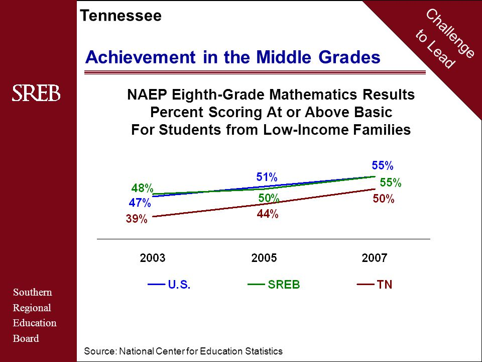 Challenge to Lead Southern Regional Education Board Tennessee Achievement in the Middle Grades NAEP Eighth-Grade Mathematics Results Percent Scoring At or Above Basic For Students from Low-Income Families Source: National Center for Education Statistics