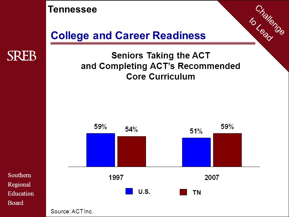 Challenge to Lead Southern Regional Education Board Tennessee College and Career Readiness Source: ACT Inc.