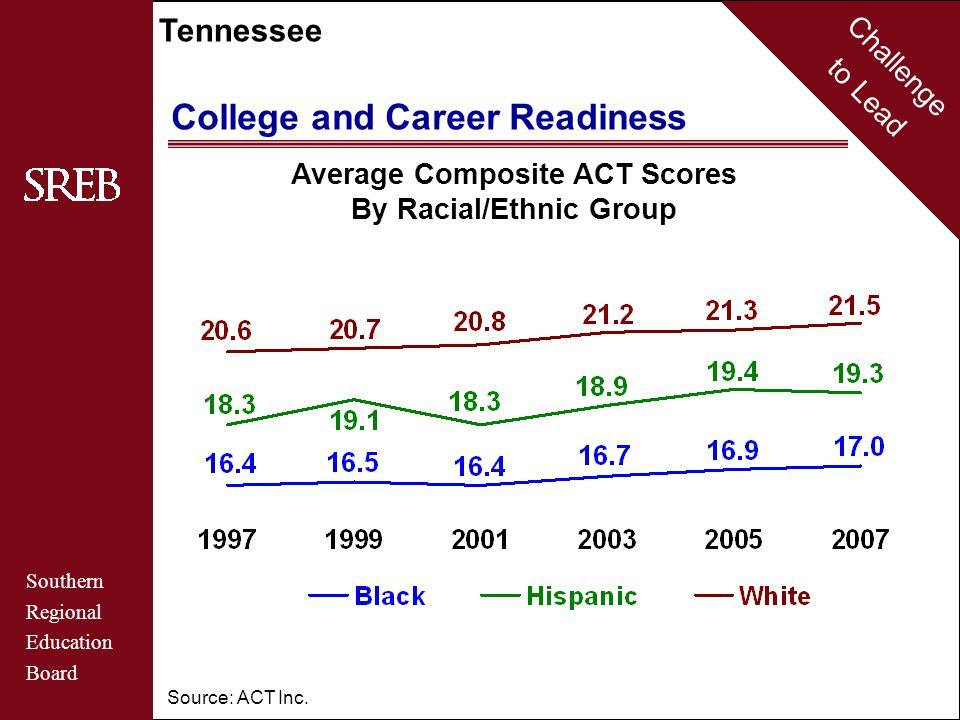 Challenge to Lead Southern Regional Education Board Tennessee College and Career Readiness Average Composite ACT Scores By Racial/Ethnic Group Source: ACT Inc.
