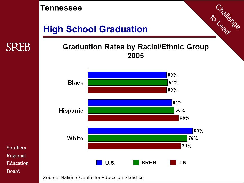Challenge to Lead Southern Regional Education Board Tennessee High School Graduation Source: National Center for Education Statistics Graduation Rates by Racial/Ethnic Group 2005 SREBTN U.S.