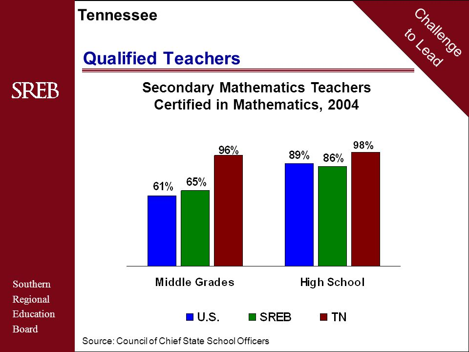 Challenge to Lead Southern Regional Education Board Tennessee Qualified Teachers Secondary Mathematics Teachers Certified in Mathematics, 2004 Source: Council of Chief State School Officers 98%