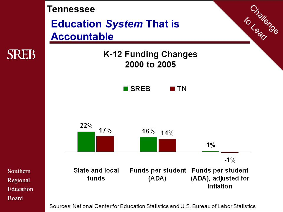 Challenge to Lead Southern Regional Education Board Tennessee Education System That is Accountable K-12 Funding Changes 2000 to 2005 Sources: National Center for Education Statistics and U.S.