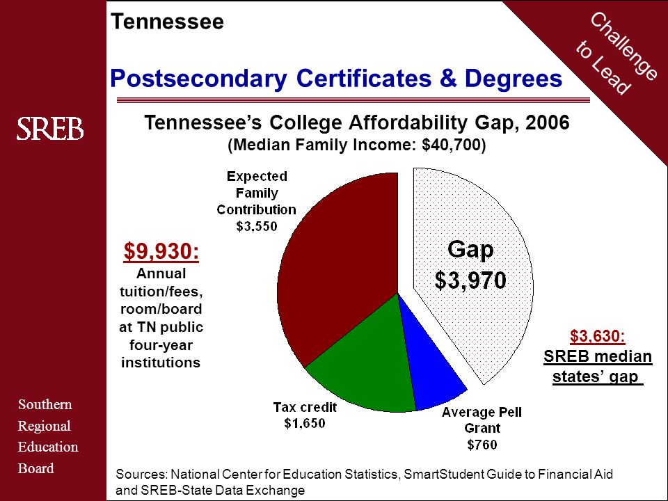 Challenge to Lead Southern Regional Education Board Tennessee Postsecondary Certificates & Degrees Tennessee's College Affordability Gap, 2006 (Median Family Income: $40,700) $9,930: Annual tuition/fees, room/board at TN public four-year institutions $3,630: SREB median states' gap Sources: National Center for Education Statistics, SmartStudent Guide to Financial Aid and SREB-State Data Exchange