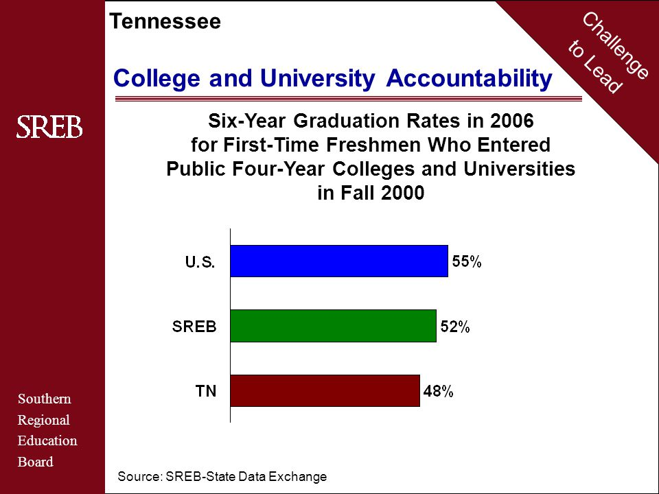 Challenge to Lead Southern Regional Education Board Tennessee College and University Accountability Six-Year Graduation Rates in 2006 for First-Time Freshmen Who Entered Public Four-Year Colleges and Universities in Fall 2000 Source: SREB-State Data Exchange