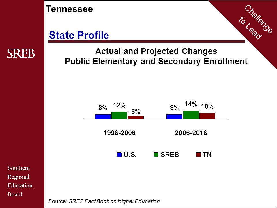 Challenge to Lead Southern Regional Education Board Tennessee Actual and Projected Changes Public Elementary and Secondary Enrollment Source: SREB Fact Book on Higher Education State Profile