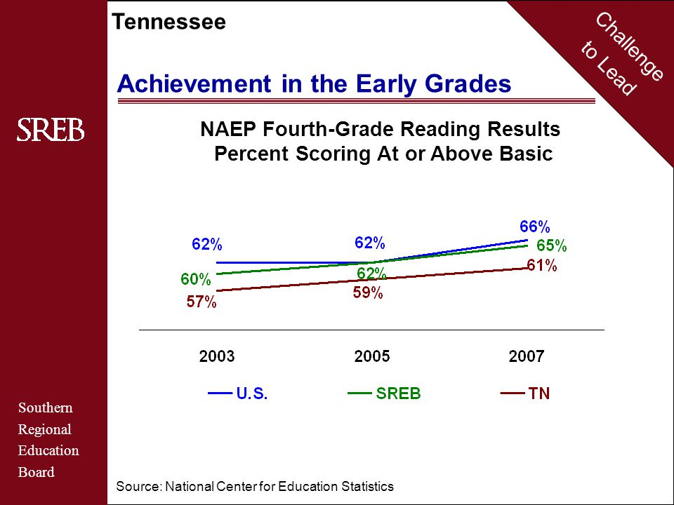 Challenge to Lead Southern Regional Education Board Tennessee Achievement in the Early Grades Source: National Center for Education Statistics NAEP Fourth-Grade Reading Results Percent Scoring At or Above Basic