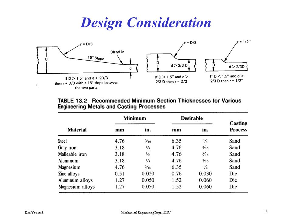 Ken YoussefiMechanical Engineering Dept., SJSU 10 Casting Defects and Design Consideration