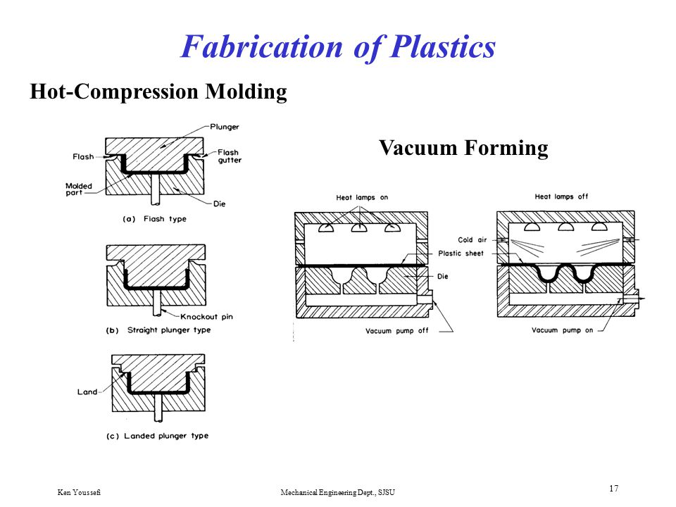 Ken YoussefiMechanical Engineering Dept., SJSU 16 Fabrication of Plastics Injection Molding
