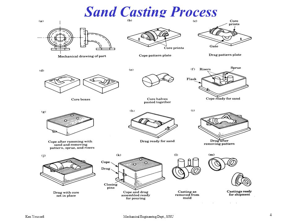 Ken YoussefiMechanical Engineering Dept., SJSU 3 Sand Casting Terminology