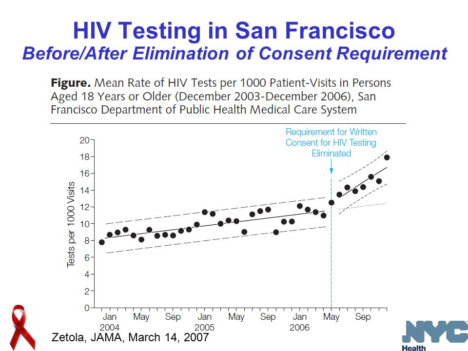 HIV Testing in San Francisco Before/After Elimination of Consent Requirement Zetola, JAMA, March 14, 2007