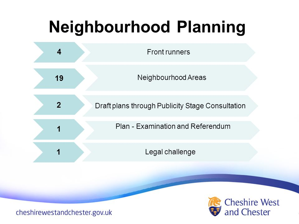 Neighbourhood Planning 4 Front runners 19 Neighbourhood Areas 2 Draft plans through Publicity Stage Consultation 1 Plan - Examination and Referendum 1 Legal challenge