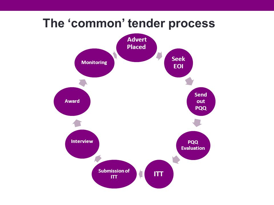 The 'common' tender process Advert Placed Seek EOI Send out PQQ PQQ Evaluation ITT Submission of ITT Interview AwardMonitoring