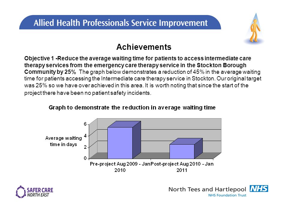 Objective 1 -Reduce the average waiting time for patients to access intermediate care therapy services from the emergency care therapy service in the Stockton Borough Community by 25% The graph below demonstrates a reduction of 45% in the average waiting time for patients accessing the Intermediate care therapy service in Stockton.