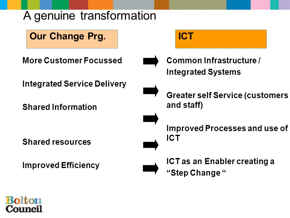 ICT – The ICT Strategy beyond e-Government To Deliver effective, innovative and inclusive ICT Services to Support and Enable the Council to provide high quality public services and promote quality of life across the borough