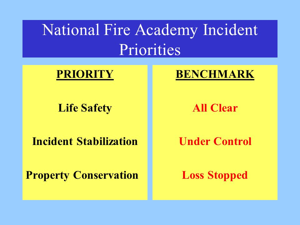National Fire Academy Incident Priorities PRIORITY Life Safety Incident Stabilization Property Conservation BENCHMARK All Clear Under Control Loss Stopped