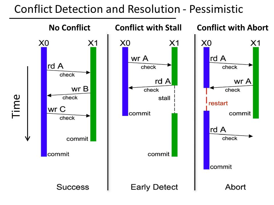 Conflict Detection and Resolution - Pessimistic 34 Time No ConflictConflict with StallConflict with Abort
