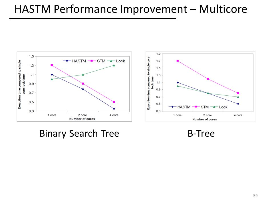 HASTM Performance Improvement – Multicore 59 Binary Search TreeB-Tree