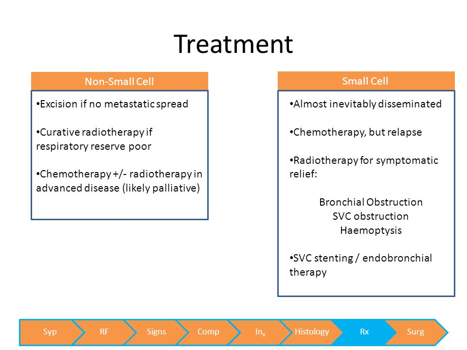 Treatment Small Cell Non-Small Cell Excision if no metastatic spread Curative radiotherapy if respiratory reserve poor Chemotherapy +/- radiotherapy in advanced disease (likely palliative) Almost inevitably disseminated Chemotherapy, but relapse Radiotherapy for symptomatic relief: Bronchial Obstruction SVC obstruction Haemoptysis SVC stenting / endobronchial therapy SypRFSignsCompInxHistologyRxSurg