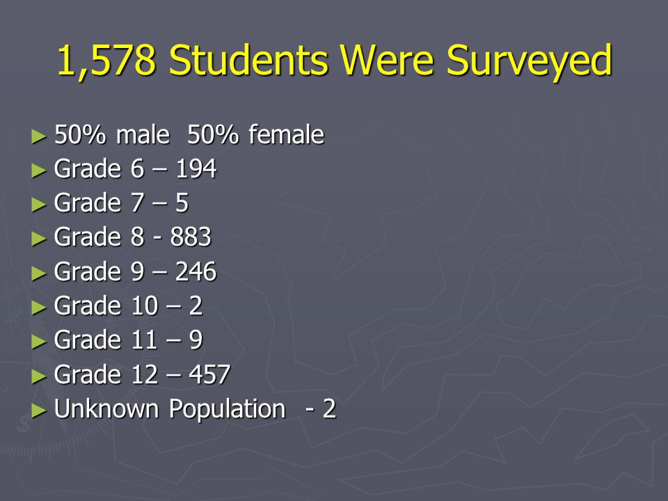 1,578 Students Were Surveyed ► 50% male 50% female ► Grade 6 – 194 ► Grade 7 – 5 ► Grade ► Grade 9 – 246 ► Grade 10 – 2 ► Grade 11 – 9 ► Grade 12 – 457 ► Unknown Population - 2