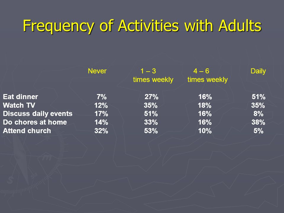 Frequency of Activities with Adults Never 1 – 3 4 – 6 Daily times weekly times weekly Eat dinner 7% 27% 16% 51% Watch TV 12% 35% 18% 35% Discuss daily events 17% 51% 16% 8% Do chores at home 14% 33% 16% 38% Attend church 32% 53% 10% 5%