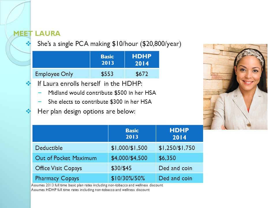 MEET LAURA  She's a single PCA making $10/hour ($20,800/year)  If Laura enrolls herself in the HDHP: − Midland would contribute $500 in her HSA − She elects to contribute $300 in her HSA  Her plan design options are below: Basic 2013 HDHP 2014 Employee Only$553$672 Basic 2013 HDHP 2014 Deductible$1,000/$1,500$1,250/$1,750 Out of Pocket Maximum$4,000/$4,500$6,350 Office Visit Copays$30/$45Ded and coin Pharmacy Copays$10/30%/50%Ded and coin Assumes 2013 full time basic plan rates including non-tobacco and wellness discount Assumes HDHP full time rates including non-tobacco and wellness discount
