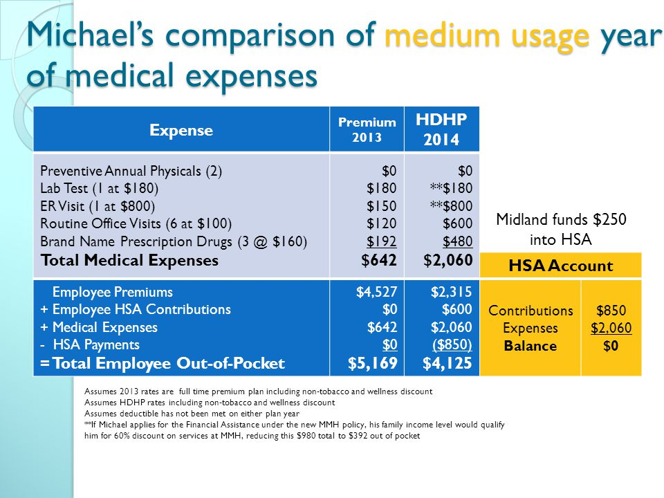 Expense Premium 2013 HDHP 2014 Preventive Annual Physicals (2) Lab Test (1 at $180) ER Visit (1 at $800) Routine Office Visits (6 at $100) Brand Name Prescription Drugs $160) Total Medical Expenses $0 $180 $150 $120 $192 $642 $0 **$180 **$800 $600 $480 $2,060 Midland funds $250 into HSA HSA Account Employee Premiums + Employee HSA Contributions + Medical Expenses - HSA Payments = Total Employee Out-of-Pocket $4,527 $0 $642 $0 $5,169 $2,315 $600 $2,060 ($850) $4,125 Contributions Expenses Balance $850 $2,060 $0 Michael's comparison of medium usage year of medical expenses Assumes 2013 rates are full time premium plan including non-tobacco and wellness discount Assumes HDHP rates including non-tobacco and wellness discount Assumes deductible has not been met on either plan year **If Michael applies for the Financial Assistance under the new MMH policy, his family income level would qualify him for 60% discount on services at MMH, reducing this $980 total to $392 out of pocket