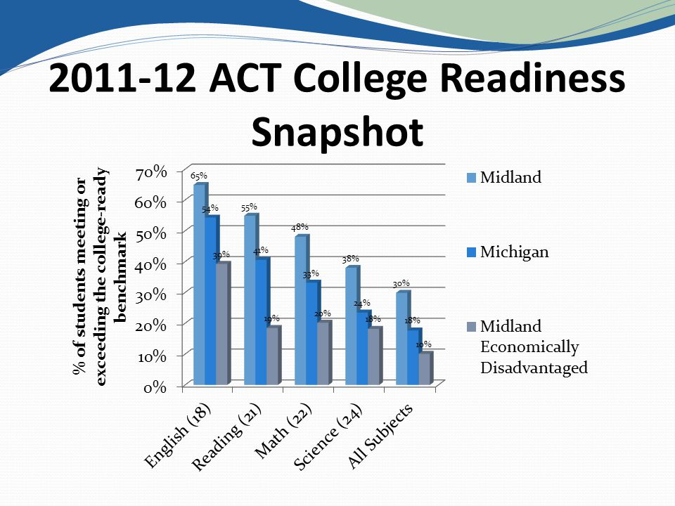 ACT College Readiness Snapshot