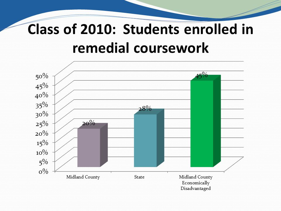 Class of 2010: Students enrolled in remedial coursework