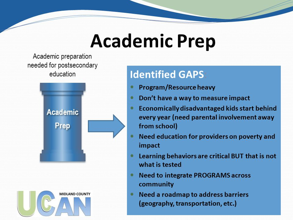 Identified GAPS: Program/Resource heavy Don't have a way to measure impact Economically disadvantaged kids start behind every year (need parental involvement away from school) Need education for providers on poverty and impact Learning behaviors are critical BUT that is not what is tested Need to integrate PROGRAMS across community Need a roadmap to address barriers (geography, transportation, etc.) Academic Prep Academic Prep Academic Prep 27 Academic preparation needed for postsecondary education