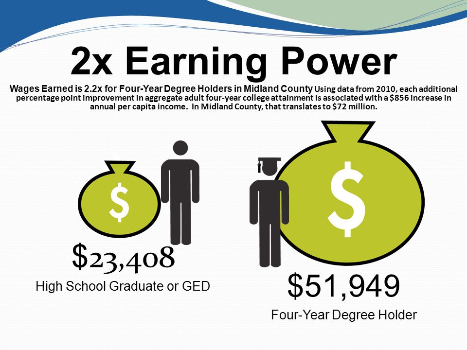 2x Earning Power Wages Earned is 2.2x for Four-Year Degree Holders in Midland County Using data from 2010, each additional percentage point improvement in aggregate adult four-year college attainment is associated with a $856 increase in annual per capita income.
