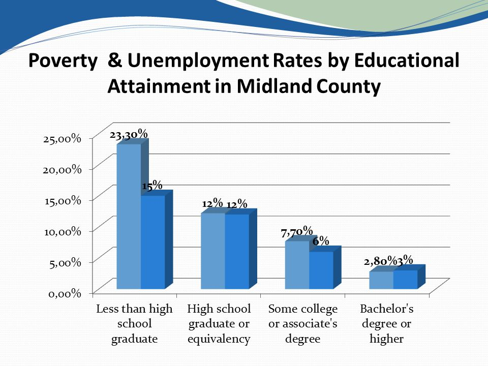 Poverty & Unemployment Rates by Educational Attainment in Midland County