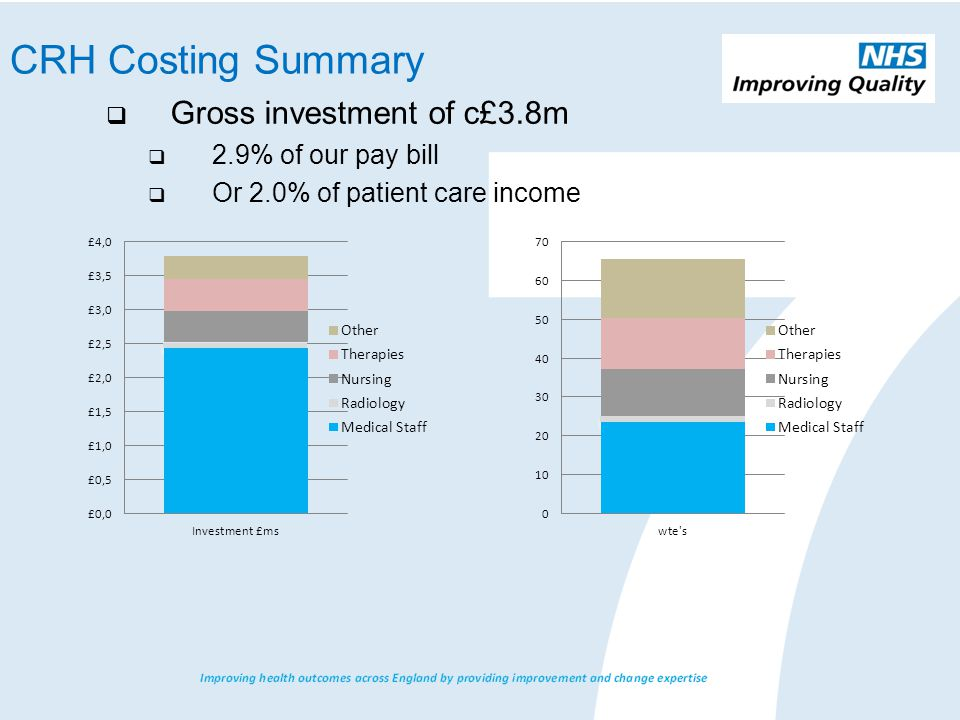  Gross investment of c£3.8m  2.9% of our pay bill  Or 2.0% of patient care income