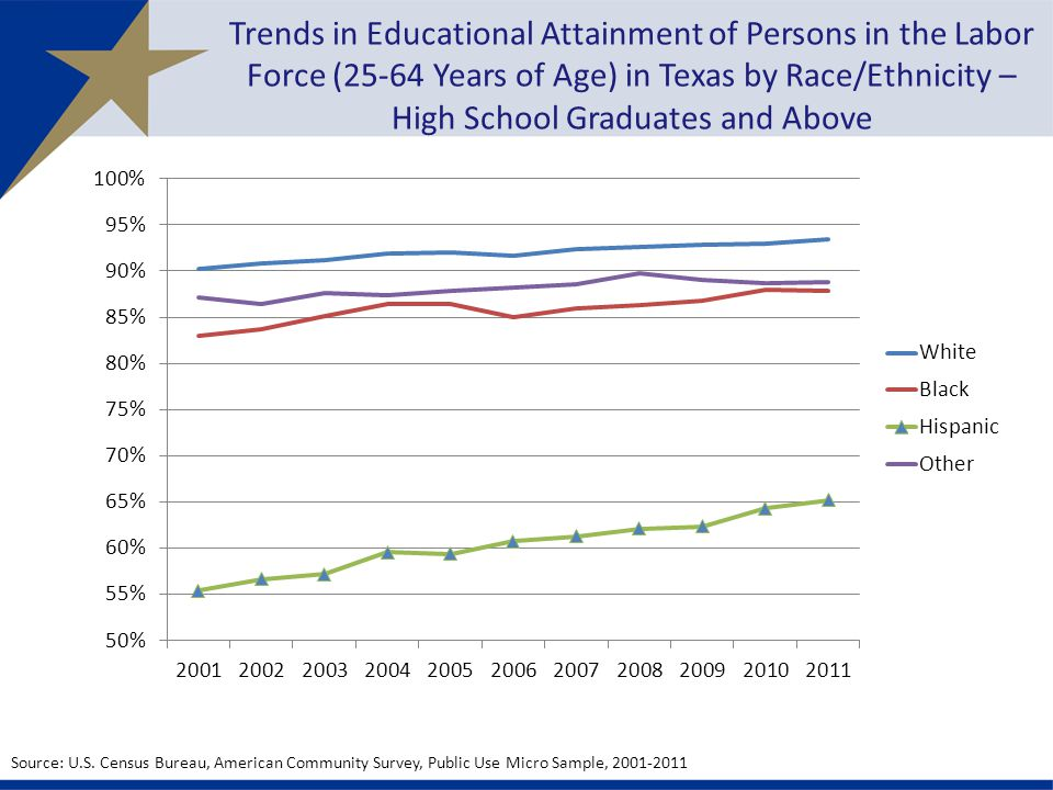 Trends in Educational Attainment of Persons in the Labor Force (25-64 Years of Age) in Texas by Race/Ethnicity – High School Graduates and Above Source: U.S.