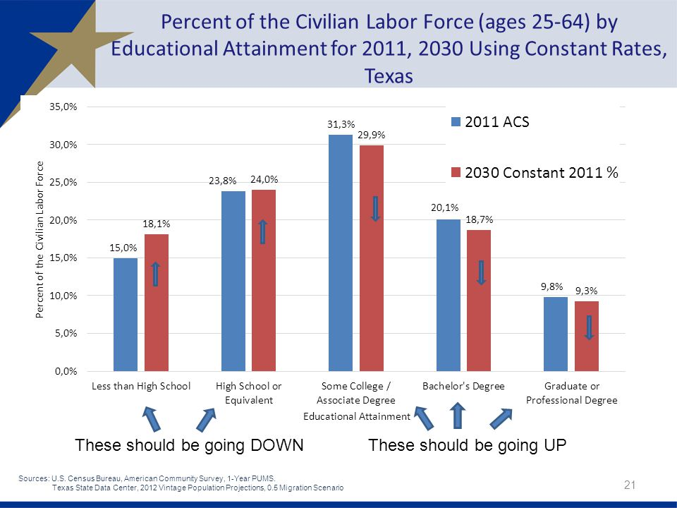 Percent of the Civilian Labor Force (ages 25-64) by Educational Attainment for 2011, 2030 Using Constant Rates, Texas 21 These should be going DOWNThese should be going UP Sources: U.S.