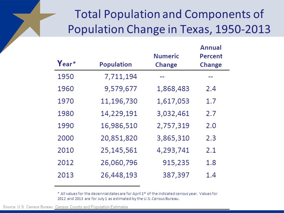 Y ear* Population Numeric Change Annual Percent Change 19507,711, ,579,6771,868, ,196,7301,617, ,229,1913,032, ,986,5102,757, ,851,8203,865, ,145,5614,293, ,060, , ,448,193387, * All values for the decennial dates are for April 1 st of the indicated census year.