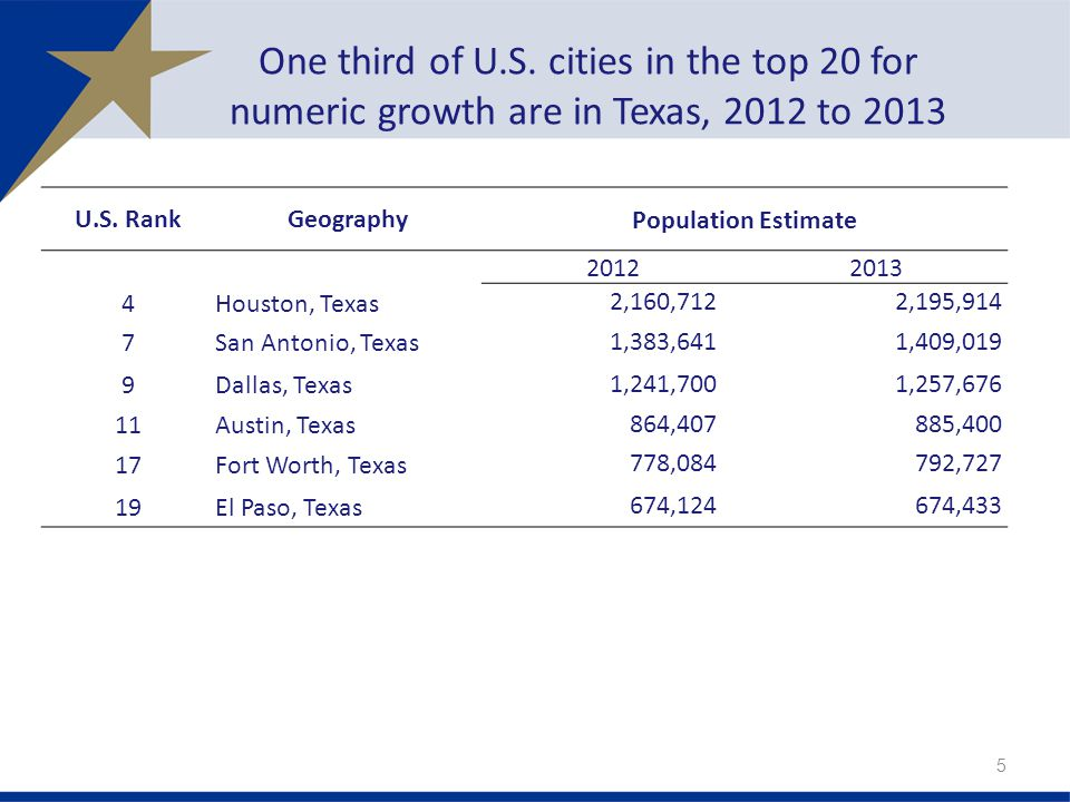 One third of U.S. cities in the top 20 for numeric growth are in Texas, 2012 to U.S.