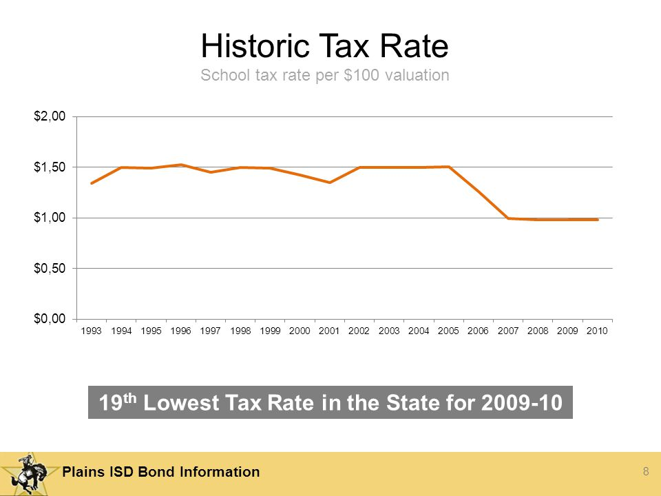 8 Plains ISD Bond Information Historic Tax Rate School tax rate per $100 valuation 19 th Lowest Tax Rate in the State for