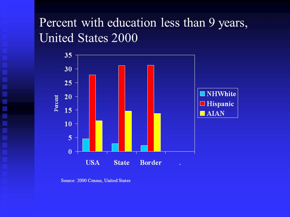 Percent with education less than 9 years, United States 2000 Source: 2000 Census, United States