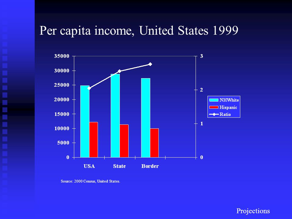 Per capita income, United States 1999 Projections Source: 2000 Census, United States.