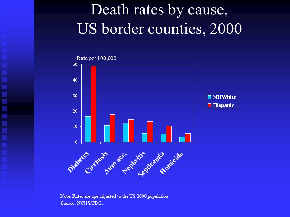 Death rates by cause, US border counties, 2000 Source: NCHS/CDC.