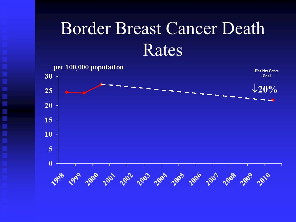 Border Breast Cancer Death Rates  20% Healthy Gente Goal