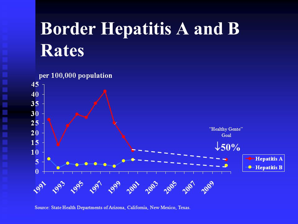 Border Hepatitis A and B Rates  50% Healthy Gente Goal Source: State Health Departments of Arizona, California, New Mexico, Texas.