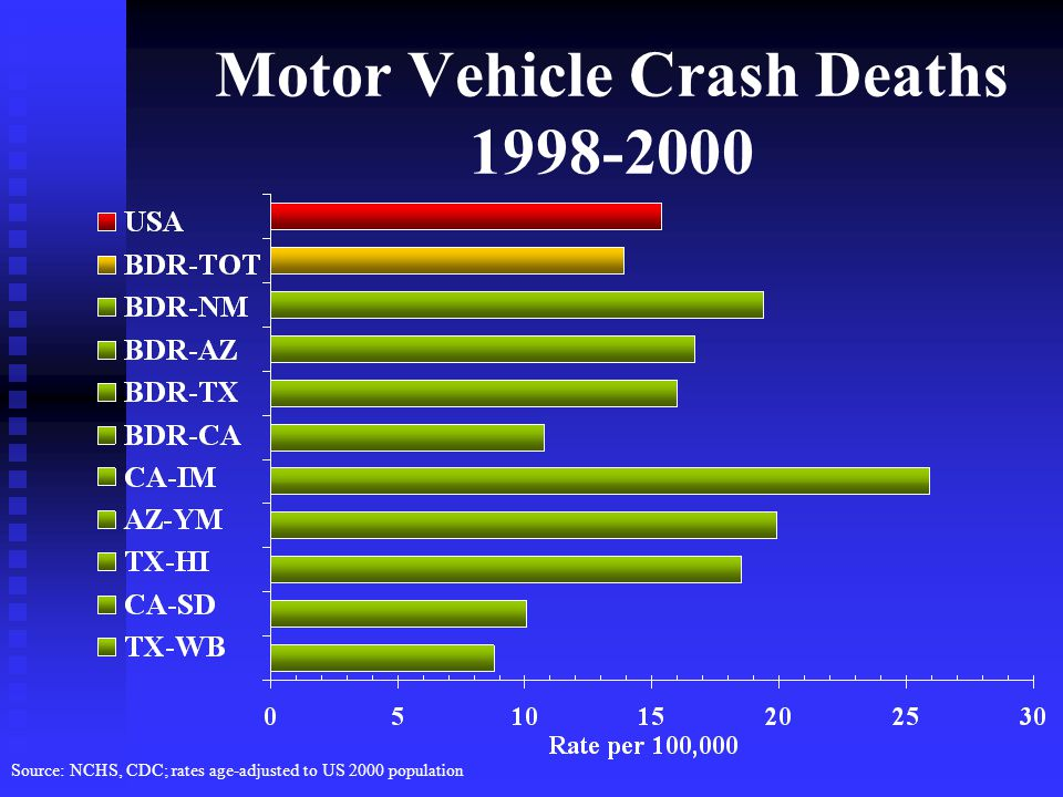 Motor Vehicle Crash Deaths Source: NCHS, CDC; rates age-adjusted to US 2000 population