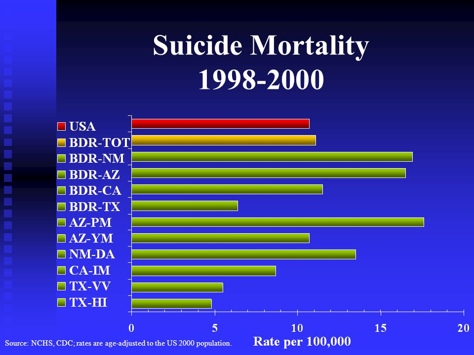 Suicide Mortality Source: NCHS, CDC; rates are age-adjusted to the US 2000 population.