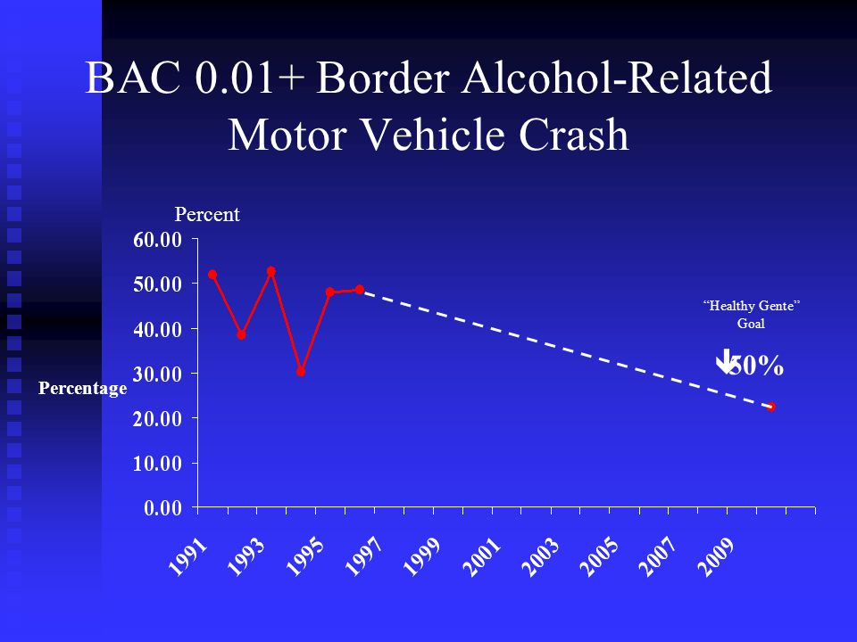 BAC Border Alcohol-Related Motor Vehicle Crash ê50% Percentage Healthy Gente Goal Percent