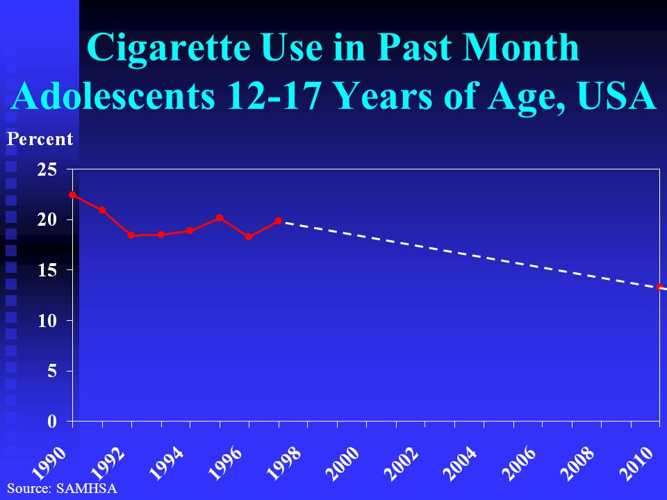 Cigarette Use in Past Month Adolescents Years of Age, USA Source: SAMHSA