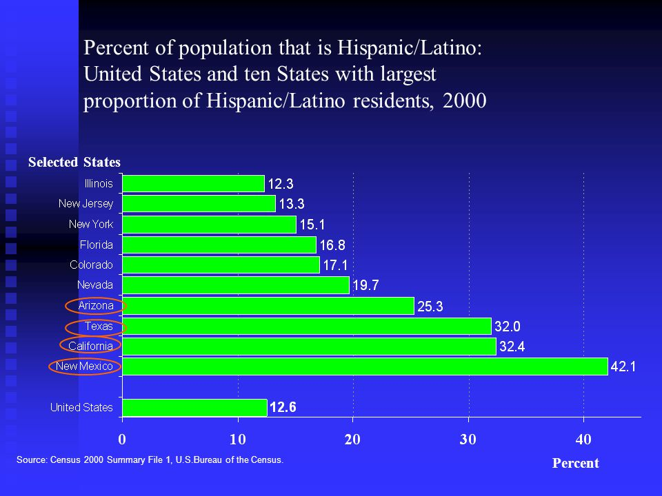 Percent of population that is Hispanic/Latino: United States and ten States with largest proportion of Hispanic/Latino residents, 2000 Source: Census 2000 Summary File 1, U.S.Bureau of the Census.