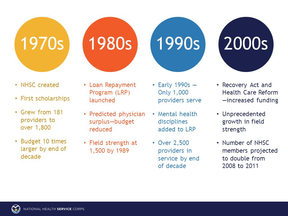Early 1990s — Only 1,000 providers serve Mental health disciplines added to LRP Over 2,500 providers in service by end of decade 1970s1980s1990s2000s Recovery Act and Health Care Reform —increased funding Unprecedented growth in field strength Number of NHSC members projected to double from 2008 to 2011 NHSC created First scholarships Grew from 181 providers to over 1,800 Budget 10 times larger by end of decade Loan Repayment Program (LRP) launched Predicted physician surplus—budget reduced Field strength at 1,500 by 1989